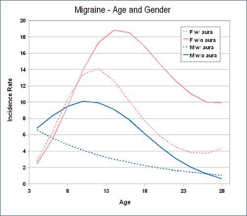 Wykres zachorowań na migrenę zależnie od płci i wieku